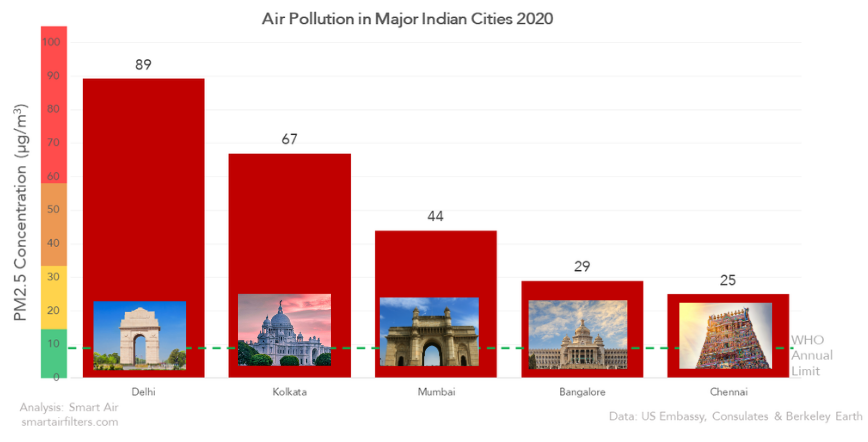 Air Pollution in India's Major Cities