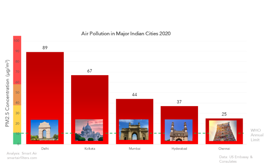 Indian Cities Air Quality 2020