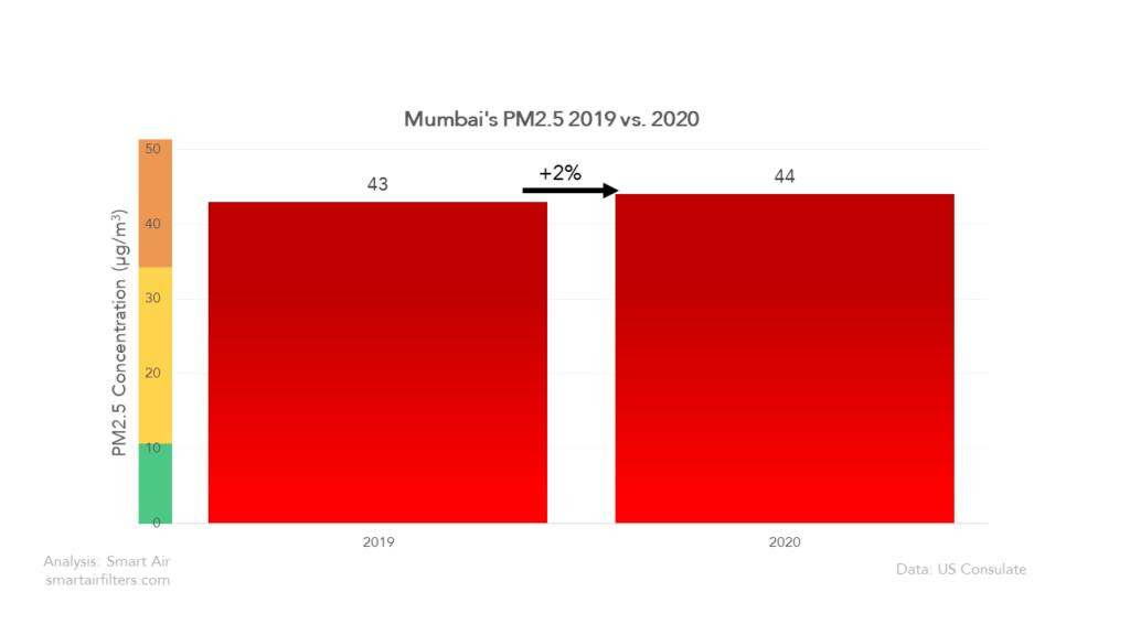 Mumbai's 2020 air quality
