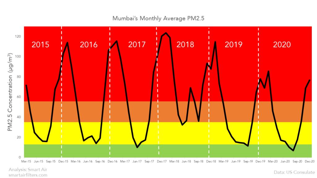 Mumbai's seasonal pollution trend