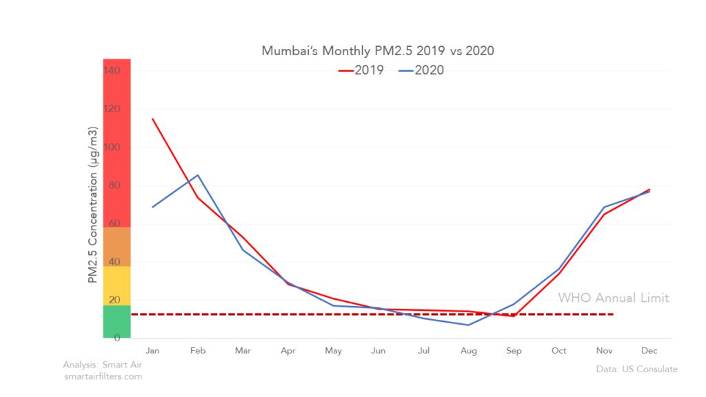 Mumbai's air pollution 2020 vs 2019