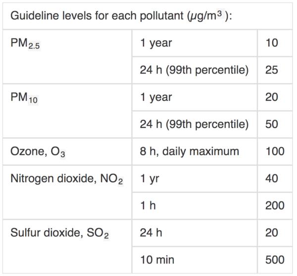 WHO空气污染物指南