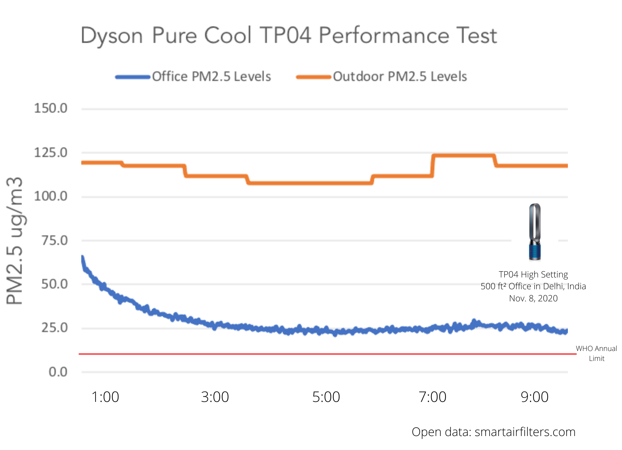 Dyson Pure Cool TP04 Performance Test