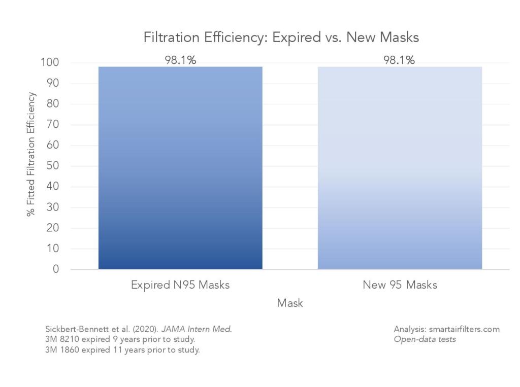Do N95 Masks Expire?