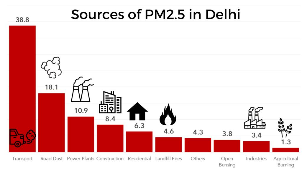 Sources of PM2.5 in Delhi