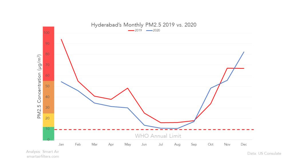 Hyderabad PM2.5 Pollution 2020 vs 2019