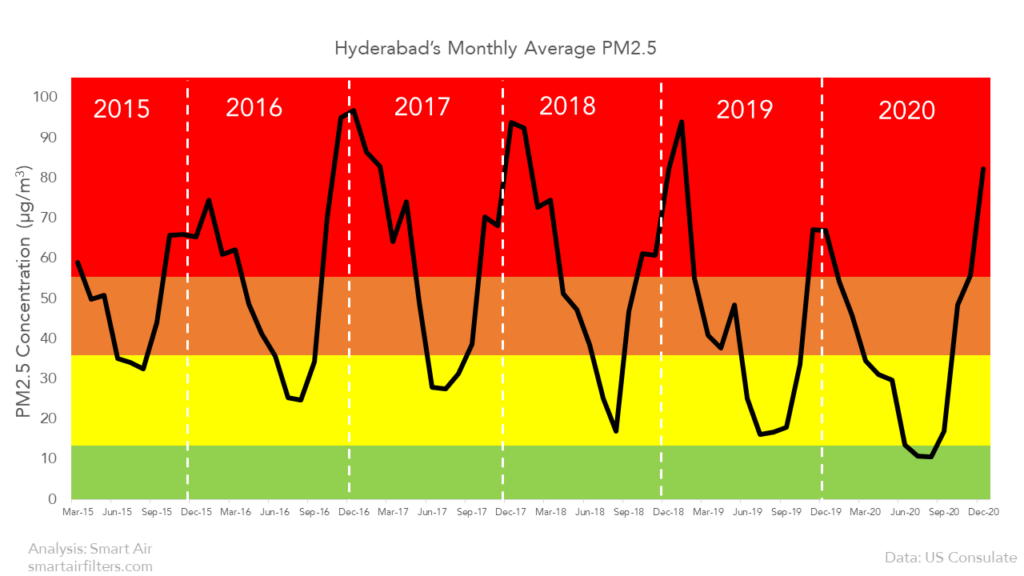 Hyderabad Monthly Average PM2.5 Pollution