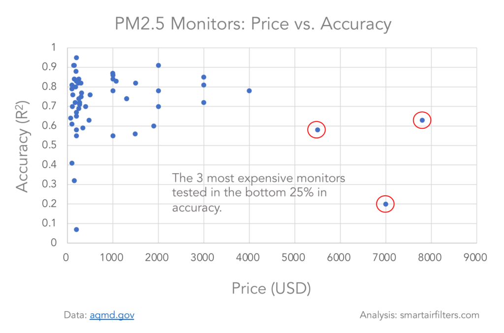 Expensive air quality monitors performed worse than cheap monitors.