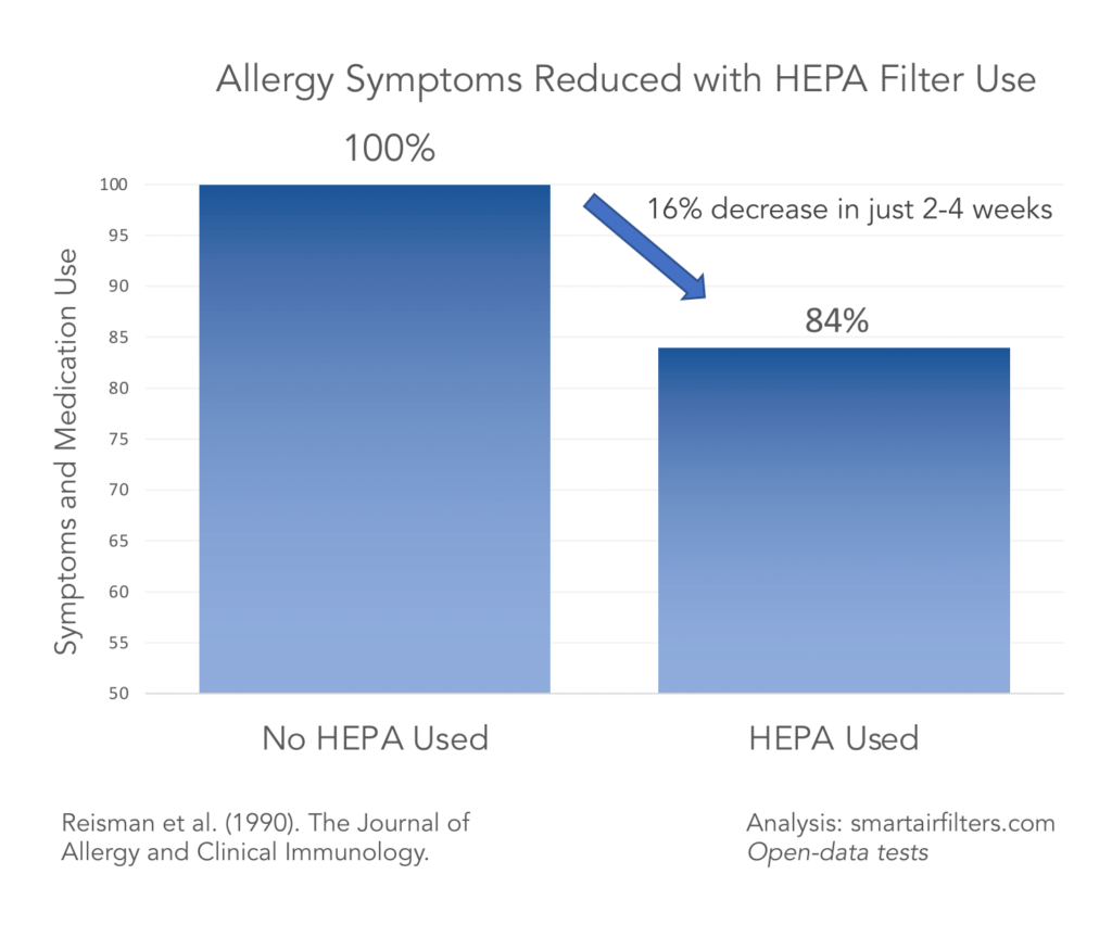 HEPA air purifiers significantly reduced pollen and seasonal allergy symptoms