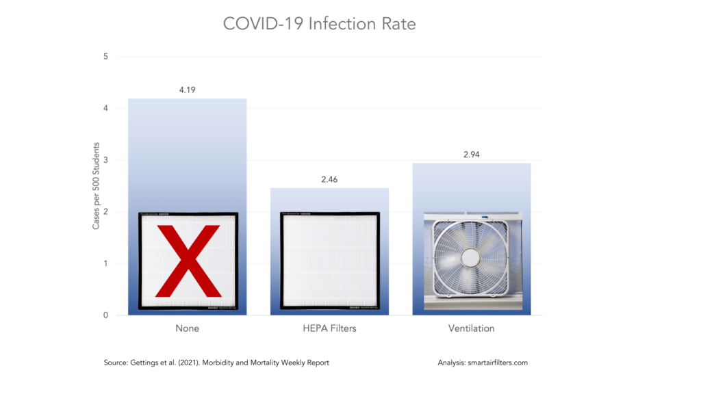 CDC Study Finds Lower Infection Rates in School Classrooms Using HEPA Filter Air Purifiers