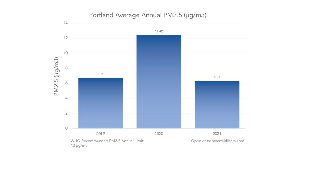 Portland average annual PM.25