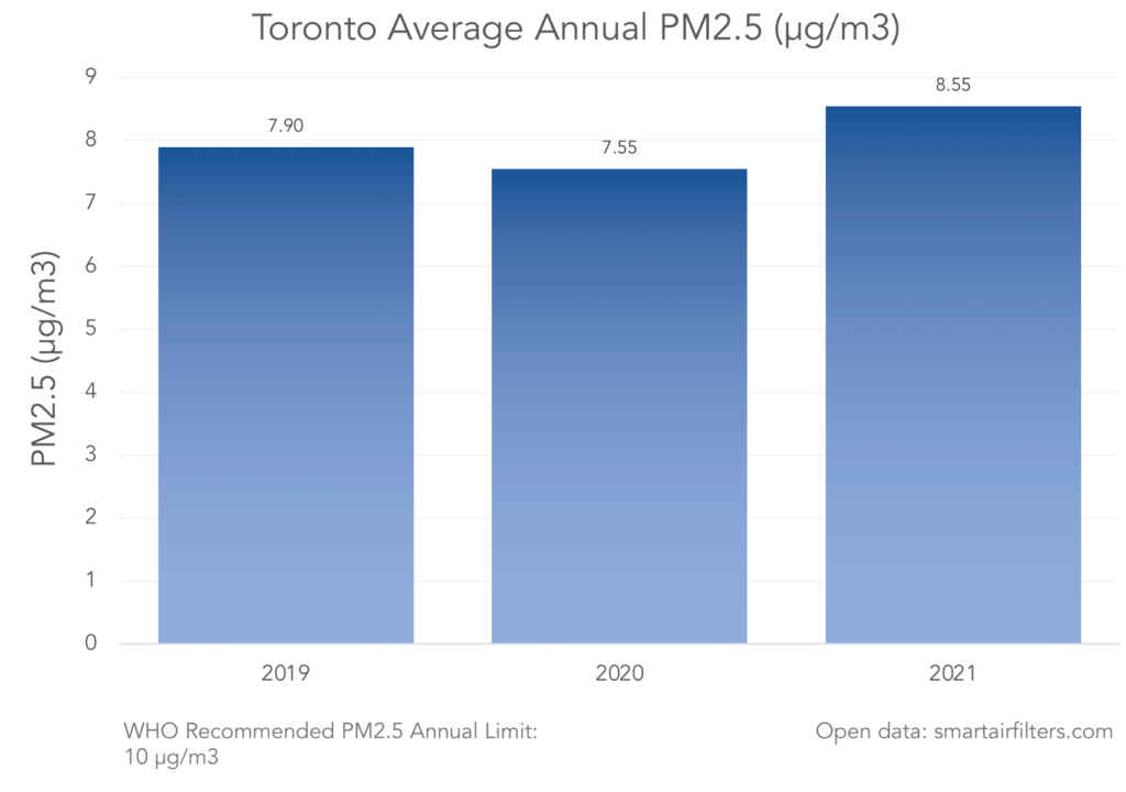 New York Annual Air Quality (PM2.5)