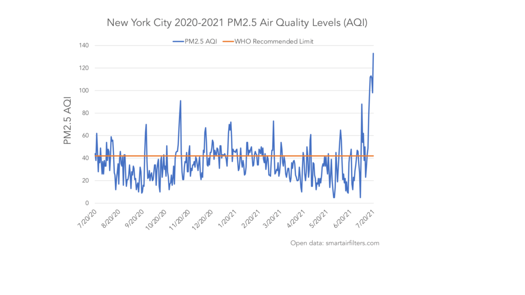 New York Air Quality (Wildfires)