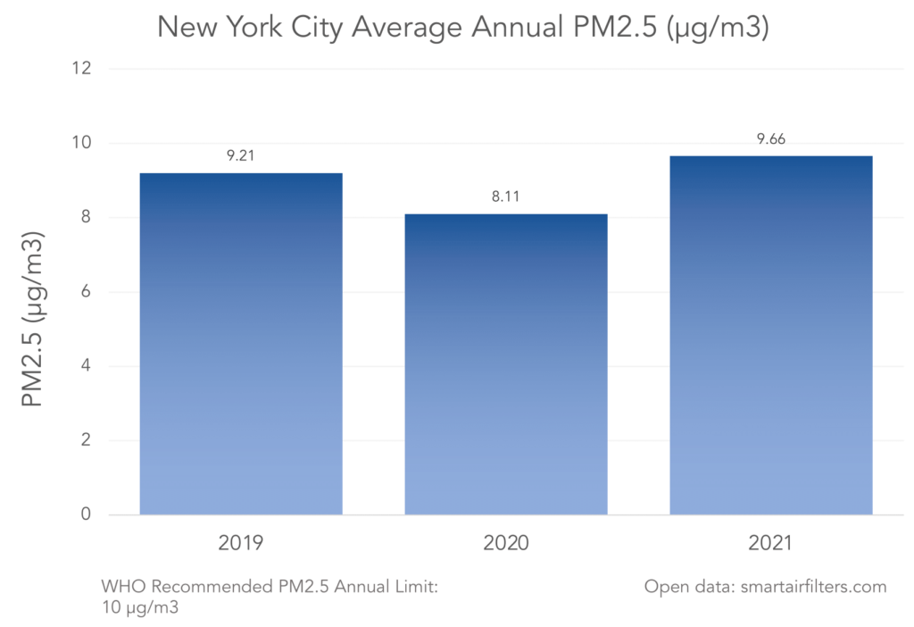 New York City Annual PM2.5 Pollution