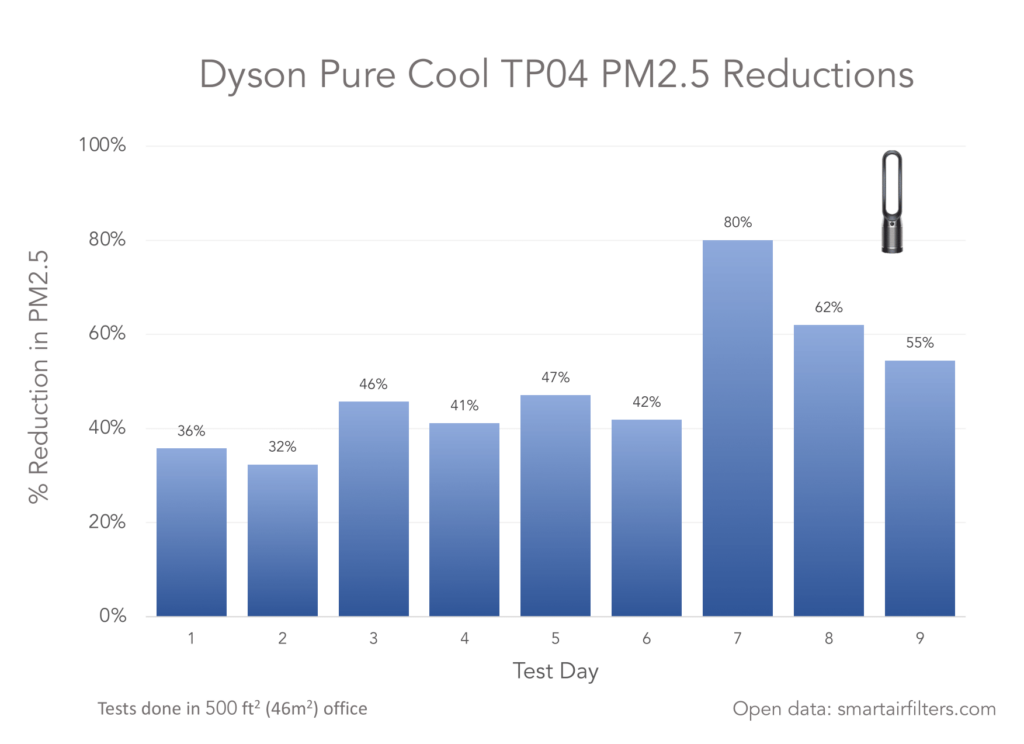 Dyson Pure Cool TP04 PM2.5 Reductions