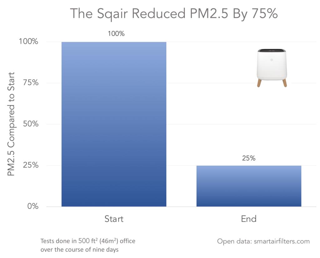 Sqair air purifier effectiveness