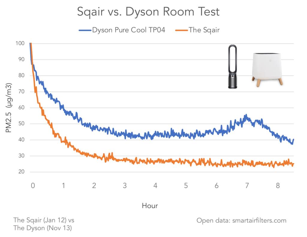 Sqair vs. Dyson Air Purifier Room Test