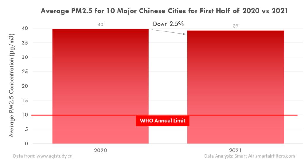 PM2.5 slightly decreased in China in 2021
