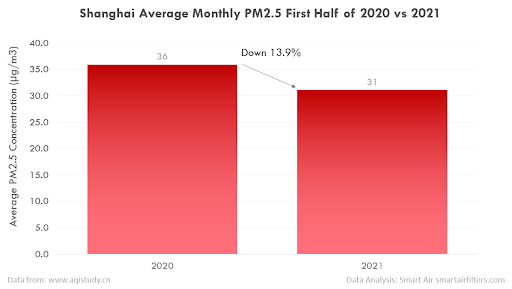 PM2.5 pollution in Shanghai, China (2020 vs 2021)