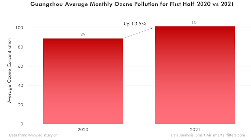 Ozone pollution in Beijing, China (2020 vs 2021)