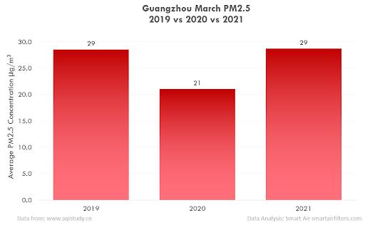 PM2.5 pollution in Guangzhou, China