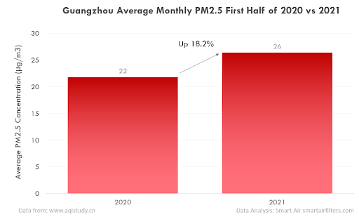 PM2.5 pollution in Guangzhou, China (2020 vs 2021)