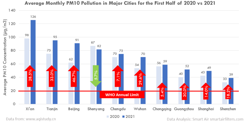 PM10 pollution in China's major cities (2020 vs 2021)