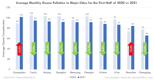 Ozone pollution in China's major cities (2020 vs 2021)