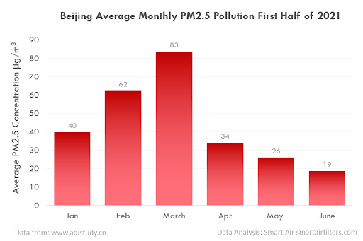 PM2.5 pollution in Beijing, China (2021)