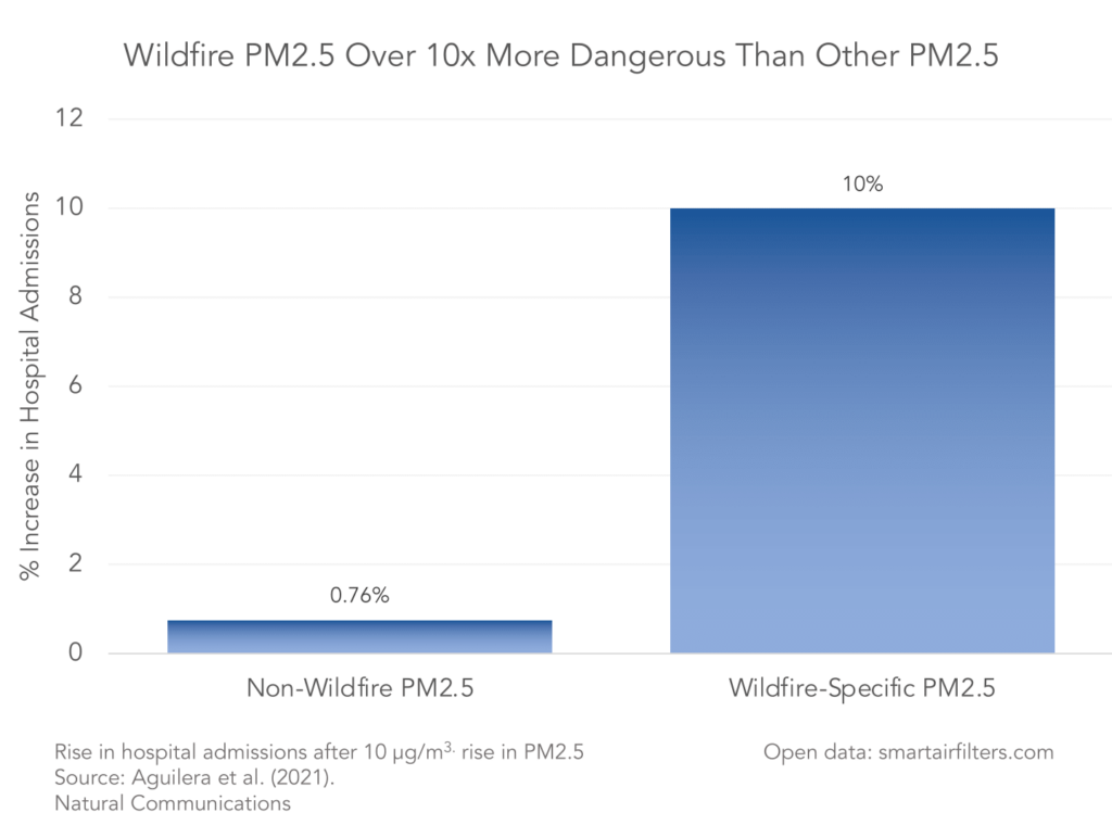 Wildfire smoke over 10x more dangerous than normal PM2.5