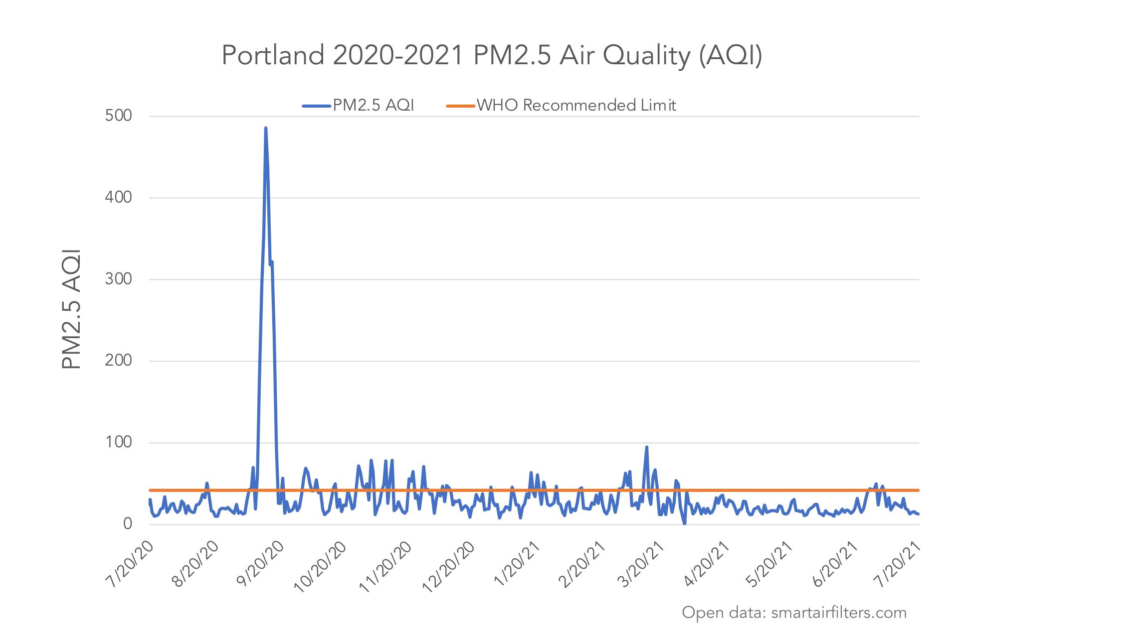 Portland PM2.5 Air Quality