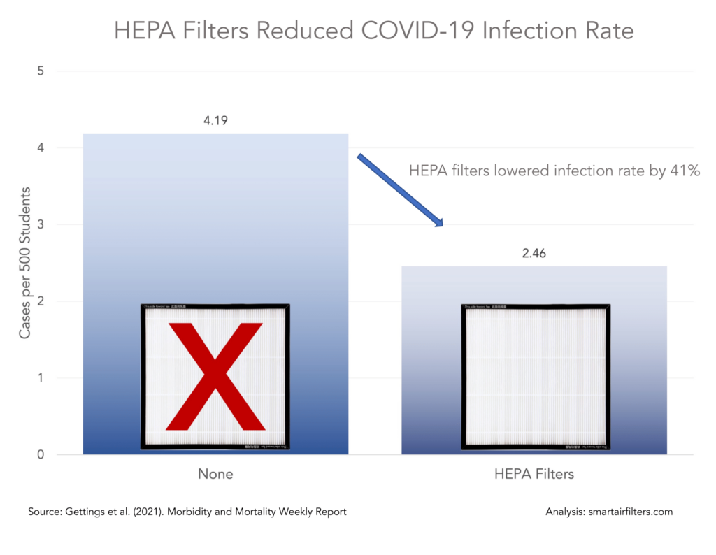 CO2 monitors and HEPA filters for COVID-19