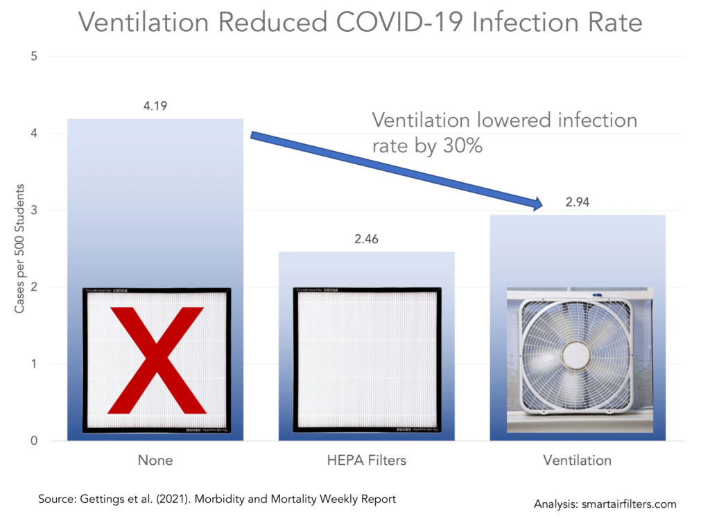 CDC studys shows improved ventilation reduced COVID-19 spread by 30%