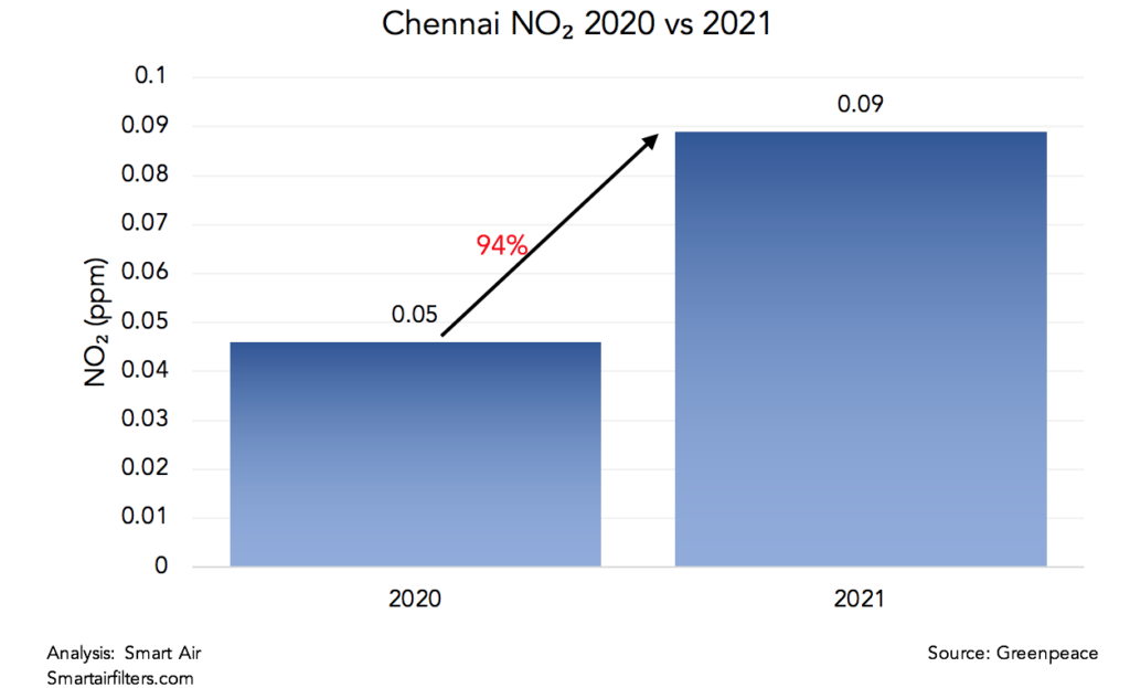 Chennai's NO2 pollution levels drastically worsened in 2021