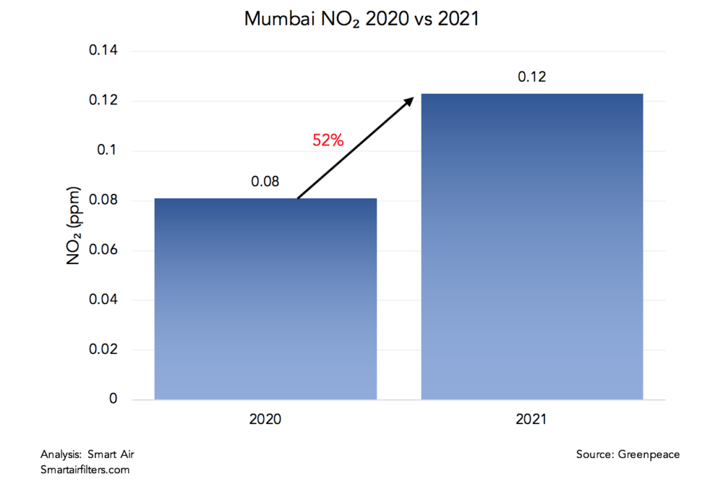 Mumbai's NO2 pollution levels drastically worsened in 2021