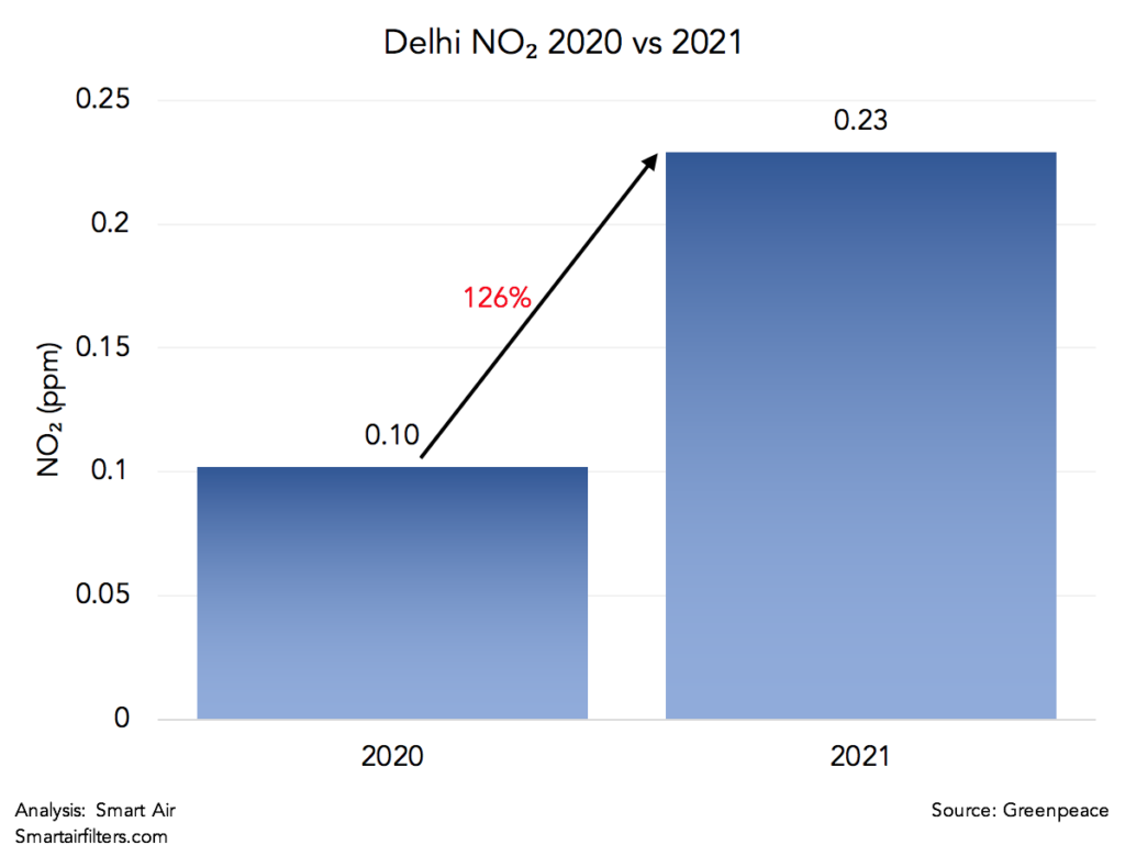Delhi's NO2 pollution levels drastically worsened in 2021