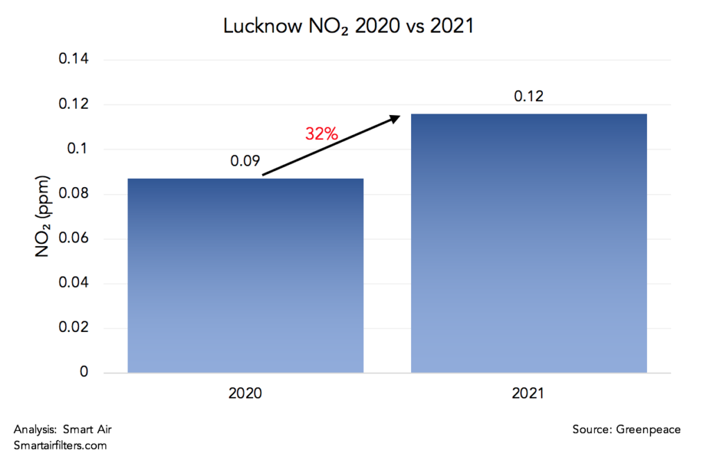 Lucknow NO2 pollution levels drastically worsened in 2021