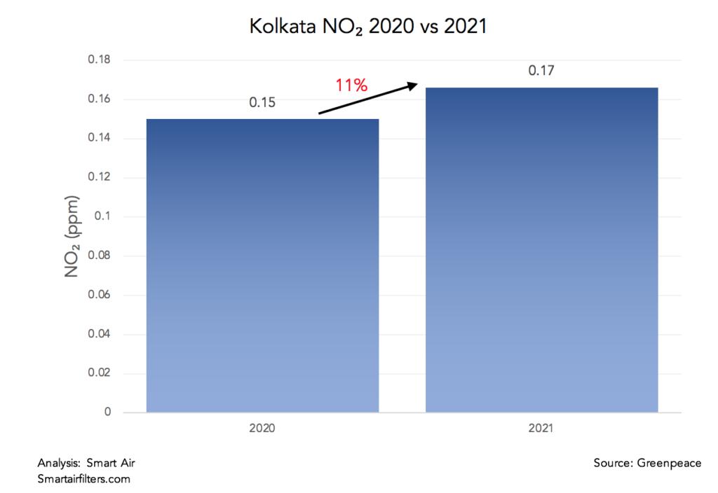 Kolkata NO2 levels drastically worsened in 2021
