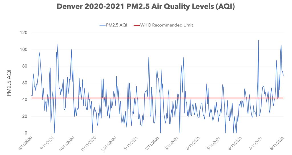 Denver PM2.5 Air Quality
