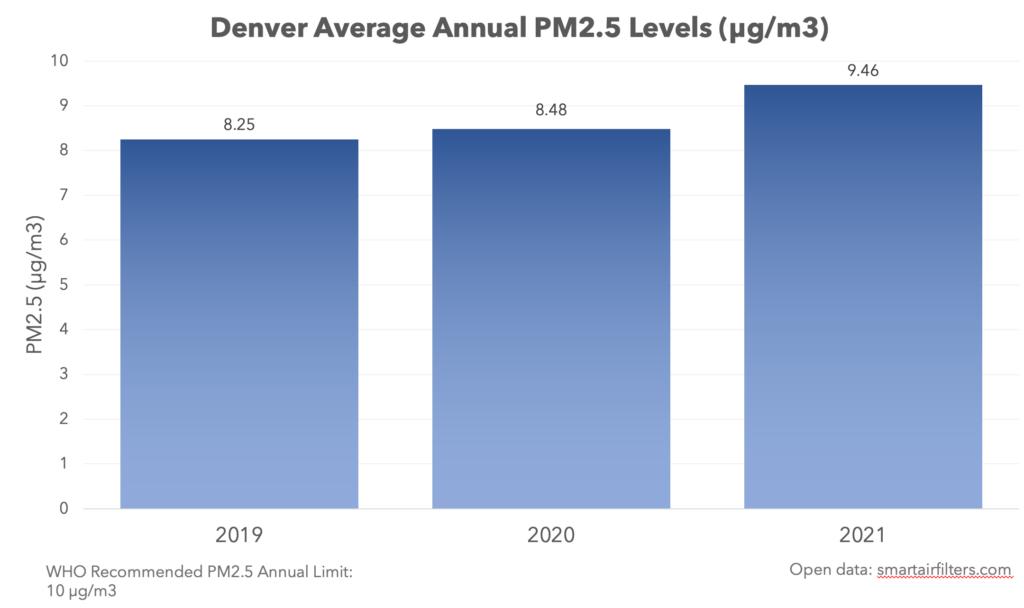 Denver average annual PM.25