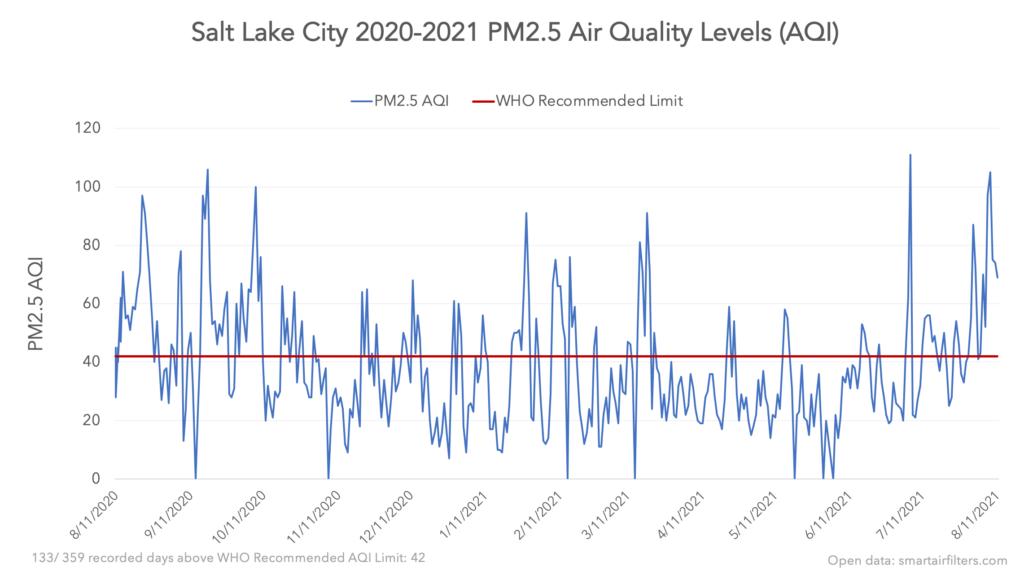 Salt Lake City PM2.5 Air Quality