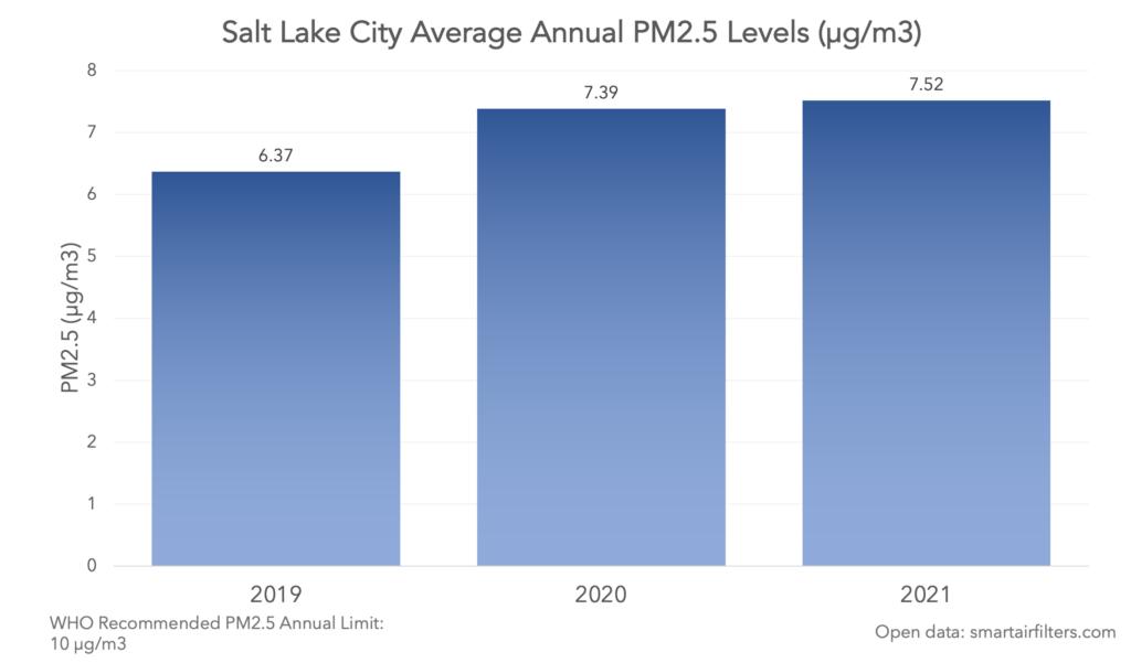 Salt Lake City Average Annual PM2.5 levels