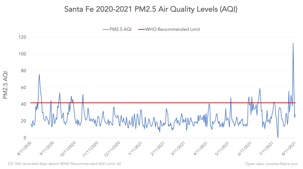 Santa Fe PM2.5 Air Quality