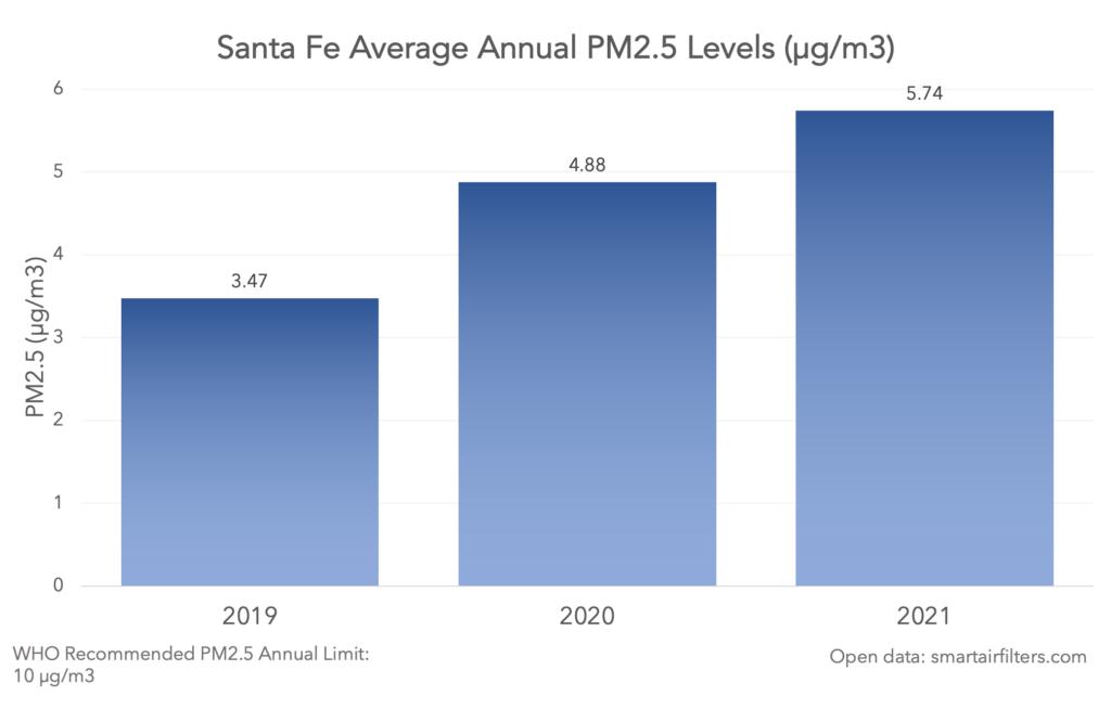 Santa Fe average annual pm2.5 levels