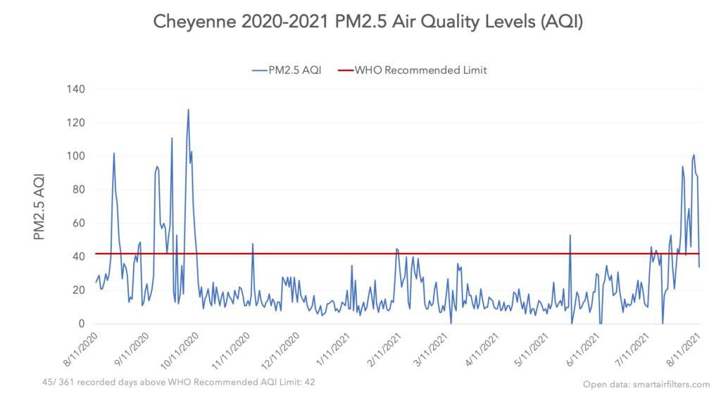 Cheyenne PM2.5 air quality
