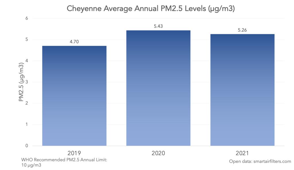 Cheyenne average annual pm2.5 level