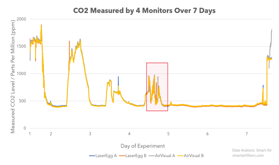 Are the AirVisual Pro and Kaiterra Laser Egg CO2 Monitors Accurate?
