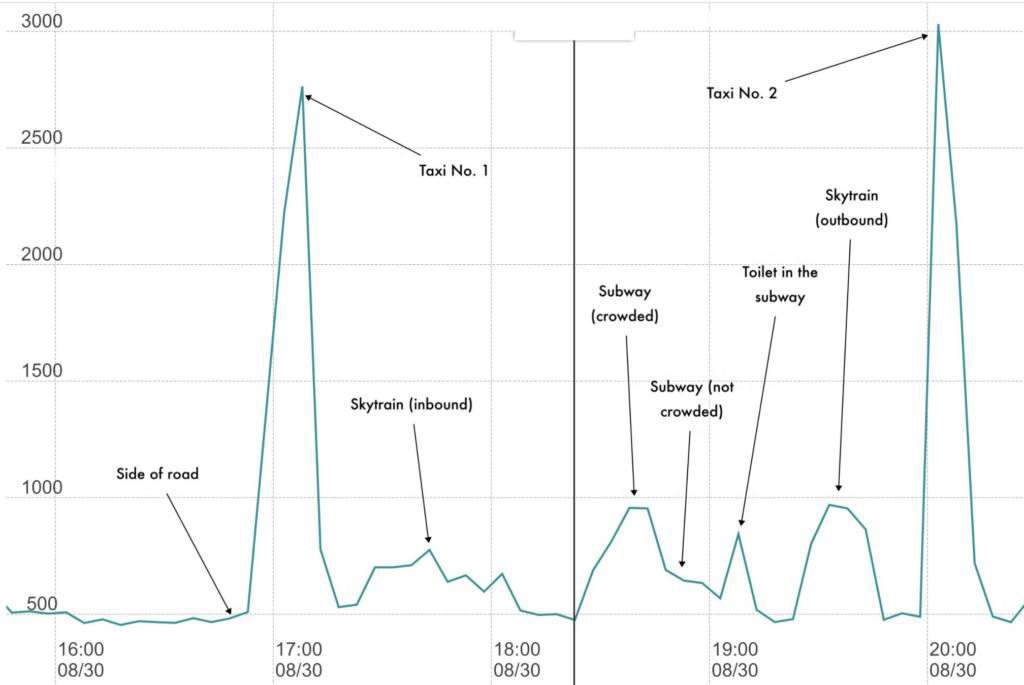 CO2 monitors for COVID-19