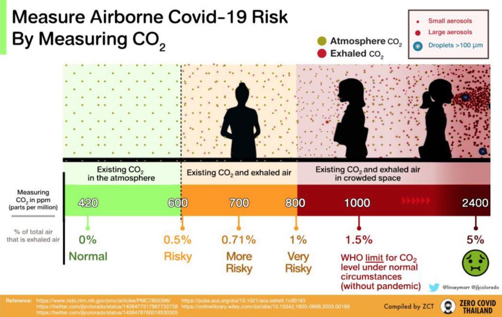 Do CO2 levels correlate to COVID spread risk?