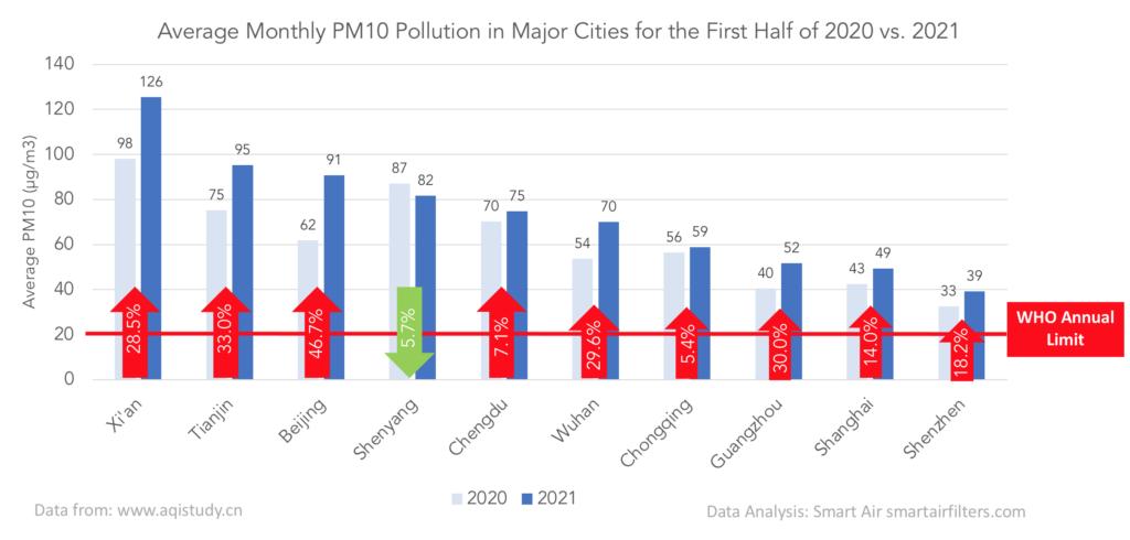 China's air pollution: 2020 vs. 2021